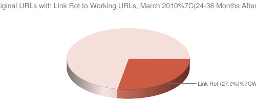 Link Rot, March 2010